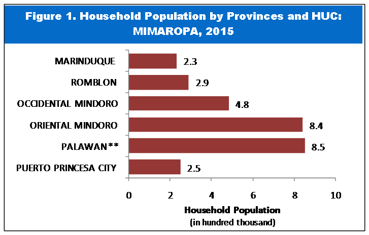 Highlights on Household Population, Number of Households